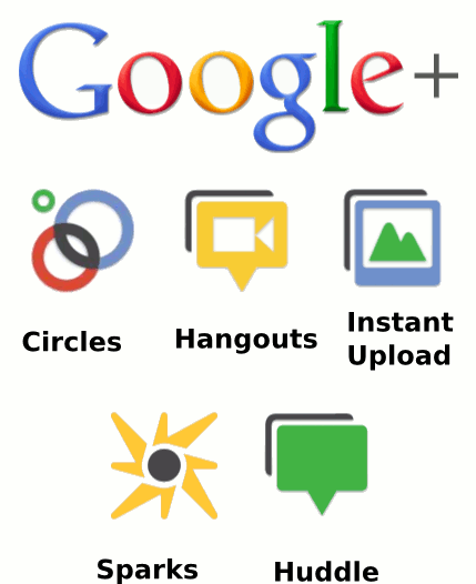 Quick Guide to  Google + for business